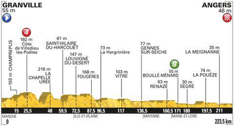 Tour de France 2016 Stage 3 profile Granville - Angers
