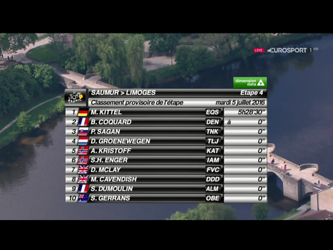 Dan McLay finishes 7th - 3rd top 10 in 4 Tour de France stage starts