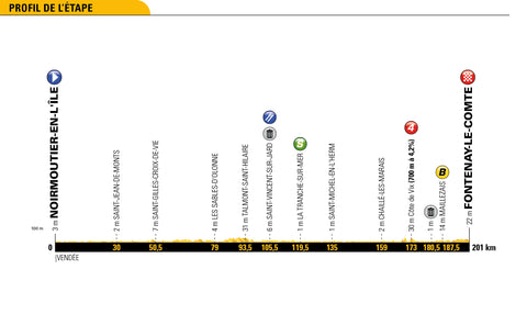 Profile Stage 1 2018 Tour de France