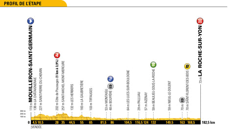 Stage 2 profile 2018 Tour de France