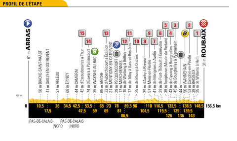 Stage 9 profile 2018 Tour de France