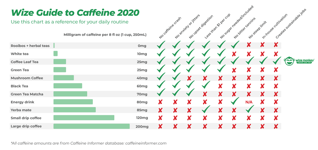 wize guide to caffeine chart coffee tea alternative how much caffeine wize tea wize monkey