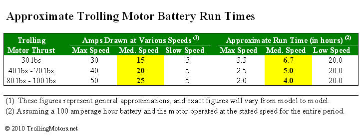 Calculating Motor Run Time – TrollingMotors net