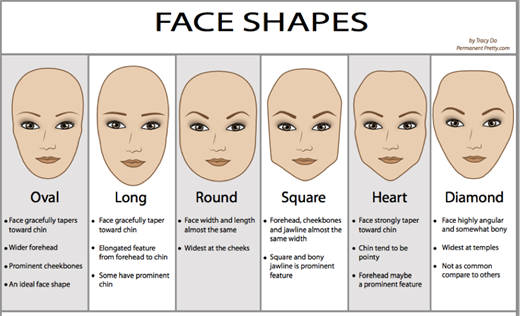Find The Perfect Hair Cut For Your Face Shape Beauty Wellbeing Blog