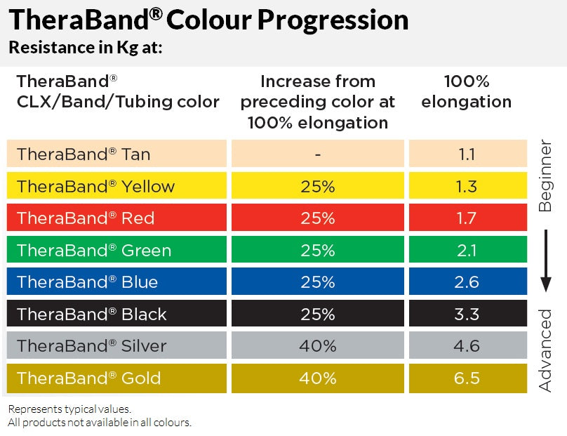 Theraband Resistance Band Loop
