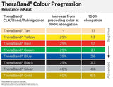 TheraBand Colour Progression Table