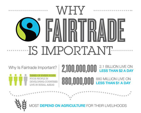 Why FairTrade is important?