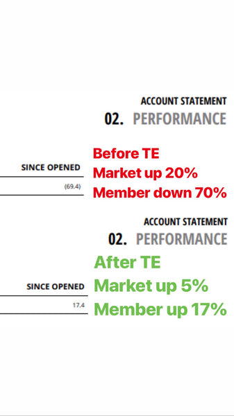 Before TE -70% After TE up 17%