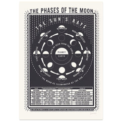 James Brown Phases of the Moon print