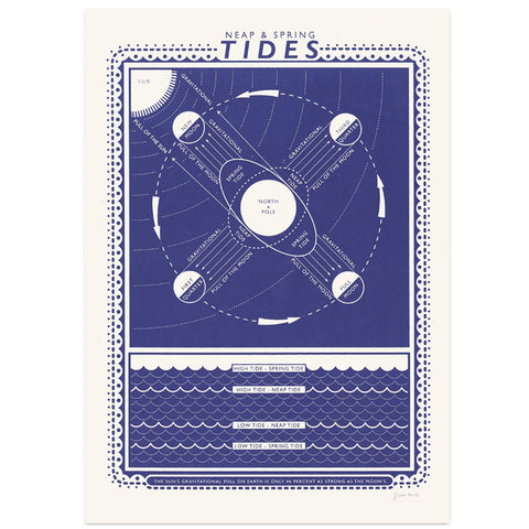 James Brown Tides print