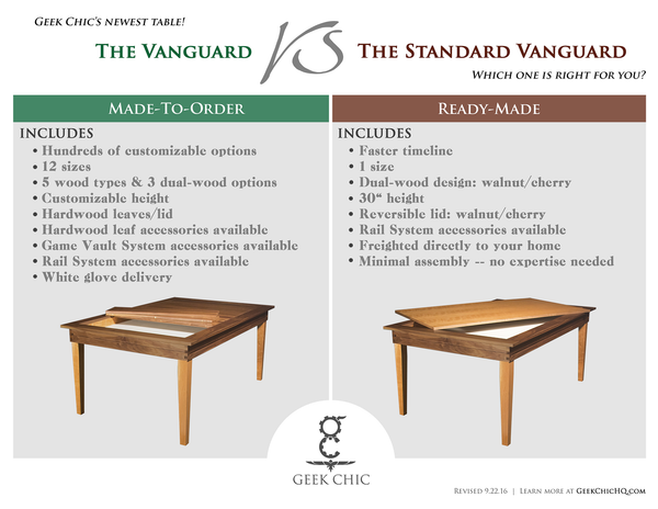 Vanguard comparisons