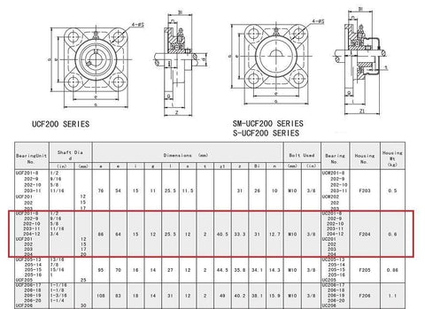 """1-1//2/"""" UCF208-24 Quality square flanged UCF208 Pillow block bearing ucf Qty.2"""