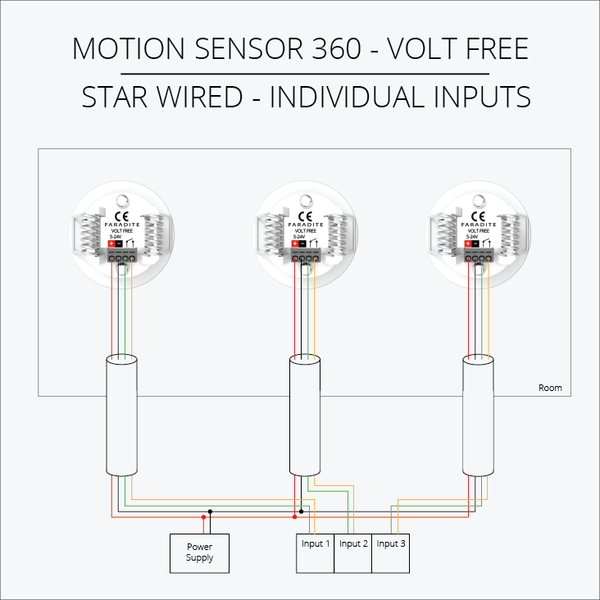 Faradite Motion Sensors multiple inputs