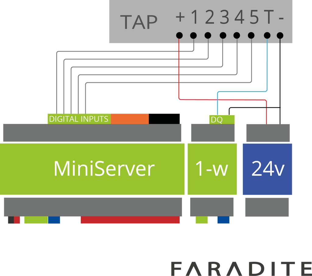 Connecting The Tap 5 To Loxone Miniserver Faradite