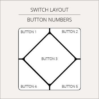 Faradite TAP button layout switches inputs