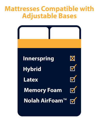 Chart showing mattress materials compatible with adjustable bases
