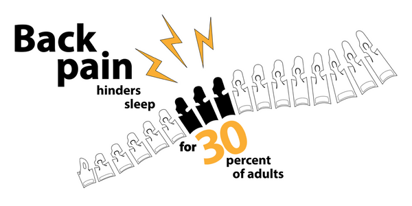 30 percent of people can't sleep because of back pain