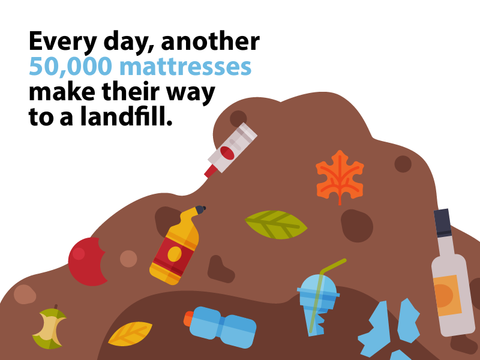 Non-biodegradable mattress and trash in a landfill.