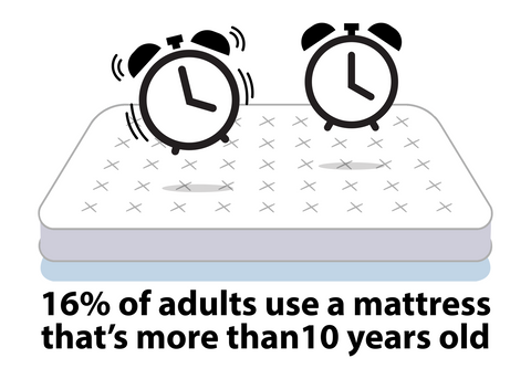 16 percent of people use a mattress more than 10 years old