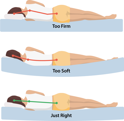 Graphic showing misaligned spine on mattress