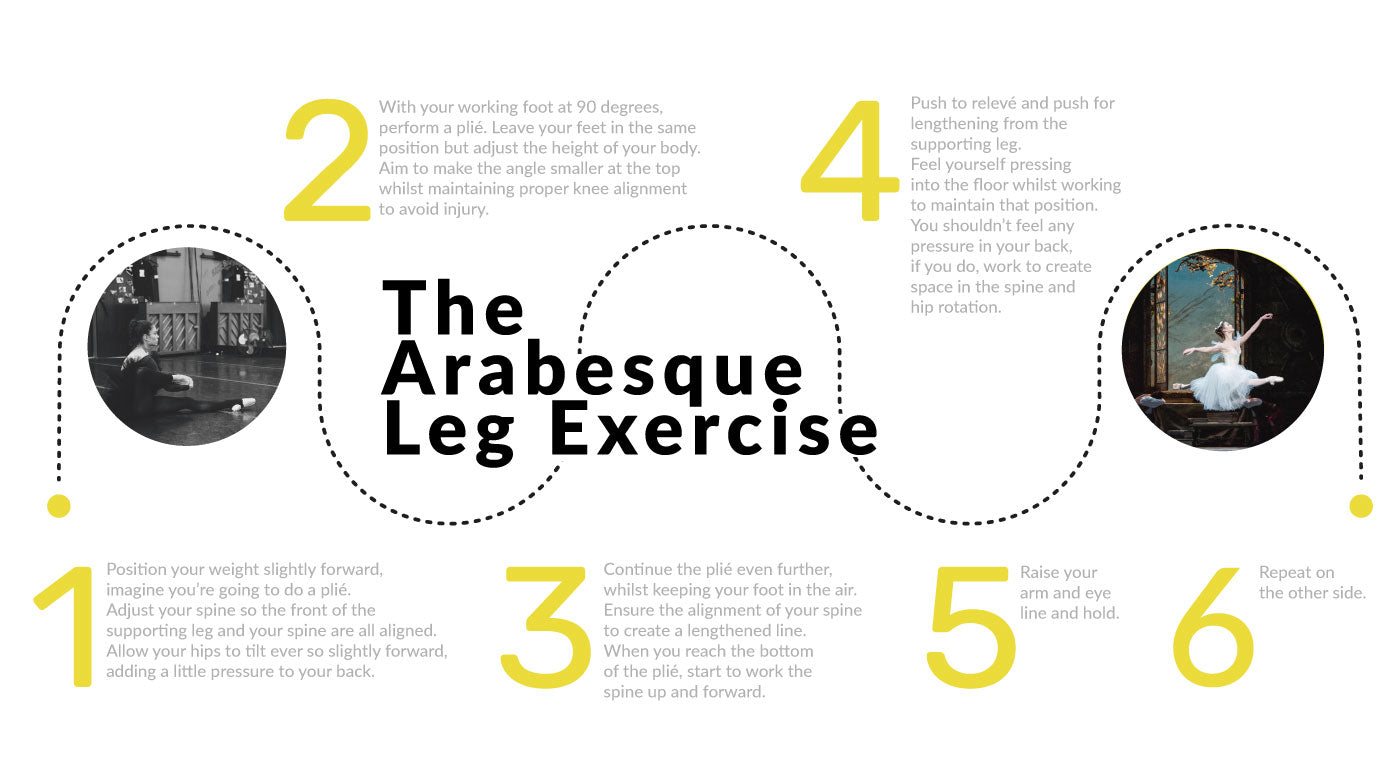 arabesque leg exercise, infographic