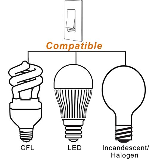 led dimmer switch  in wall  led light  cfl  incandescent 3