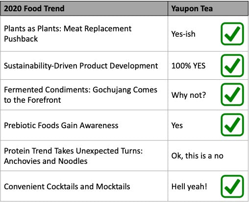 Yaupon & Top Food Trends of 2020: See How We Stack Up!