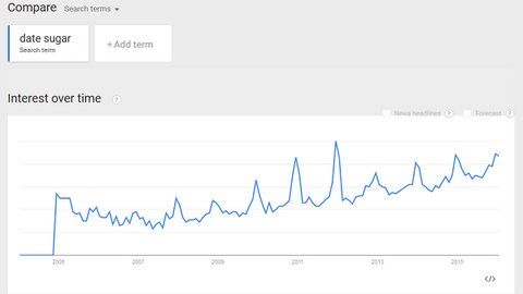 Google trend for date sugar