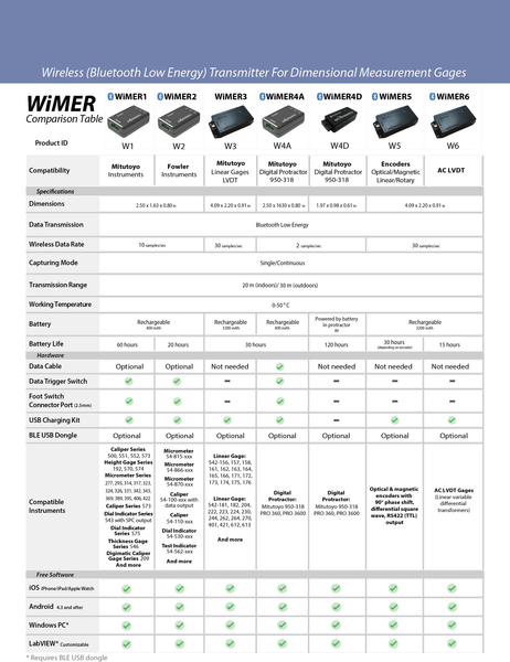 Wireless Measurement Read WiMER Series 1
