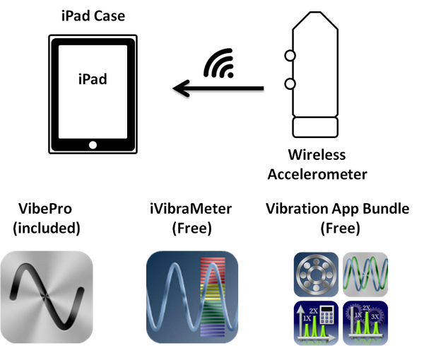 Motionics Wireless iPad Vibration Analyzer Schematic