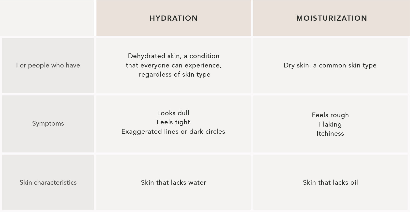 hydration, moisturization, differences, dry, dehydration, fine lines