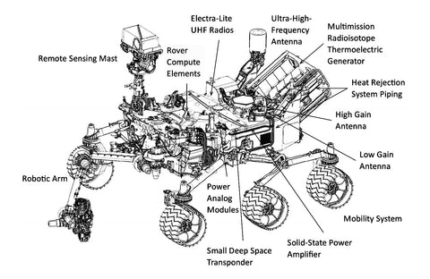 the structure of the Perseverance Rover