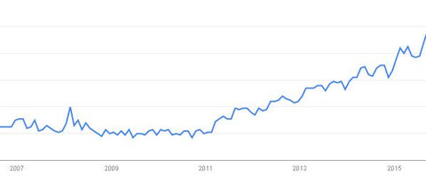 The rise of the word Nootropics on Google Search (Source: Google Trends)