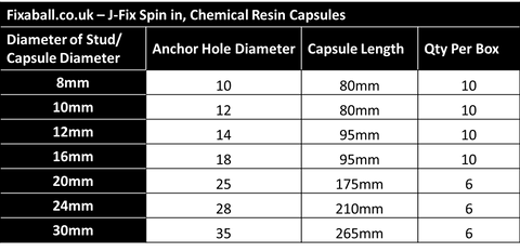 J-Fix Spin in, Chemical Anchor Resin Capsules.