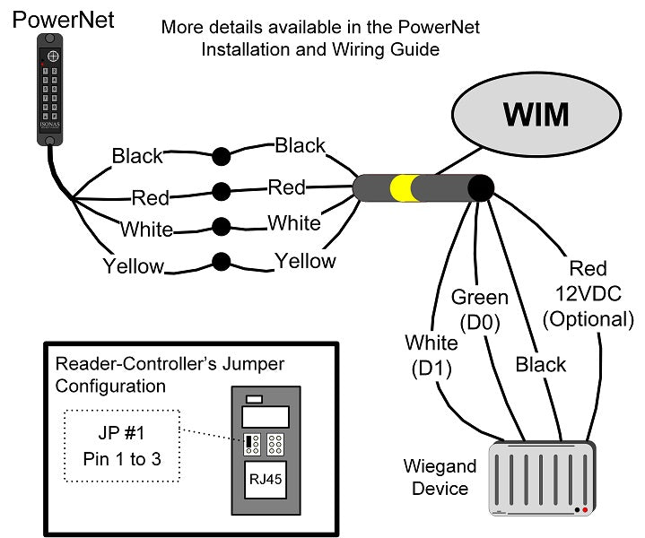 Wiegand Interface Module (WIM)
