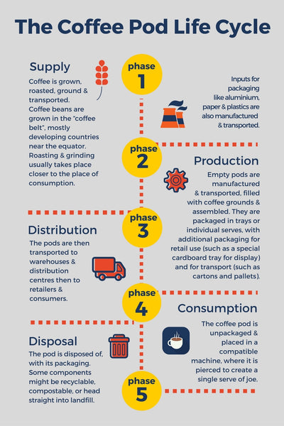The Coffee Pod Life Cycle from Black Circle Coffee - Coffee pods and the environment