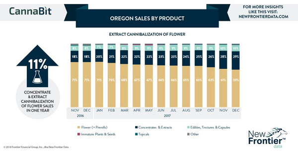 Oregon Concentrate Sales Growth Rosin Press Opportunity