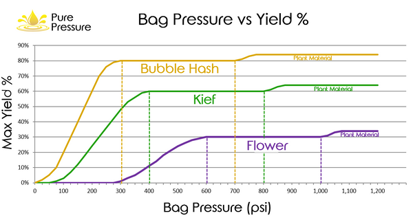 Rosin Press Bag Pressure Yield Graphic Kief Flower Hash
