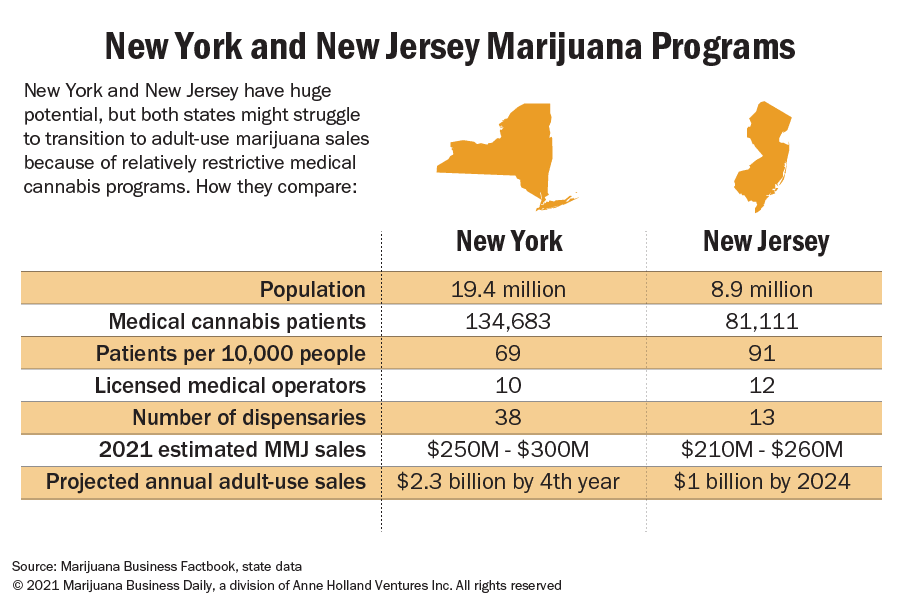 New York appears better positioned than before to legalize $2 billion-plus recreational marijuana market
