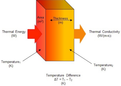 Rosin Press Heat Plate Thermal Conductivity Explanation - via PureTemp