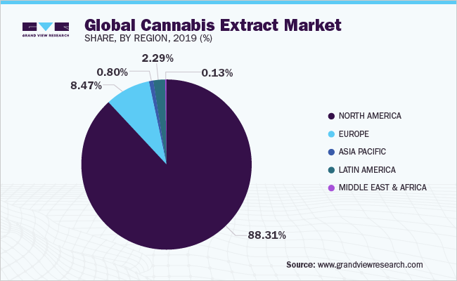 Global cannabis extract market share, by region, 2019 (%)