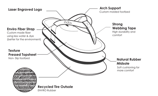 INDOSOLE   MEN'S ESSNTLS FLIP FLOP   SOIL
