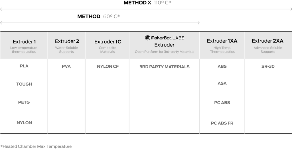 MakerBot METHOD Material/Extruder Compatibility Chart