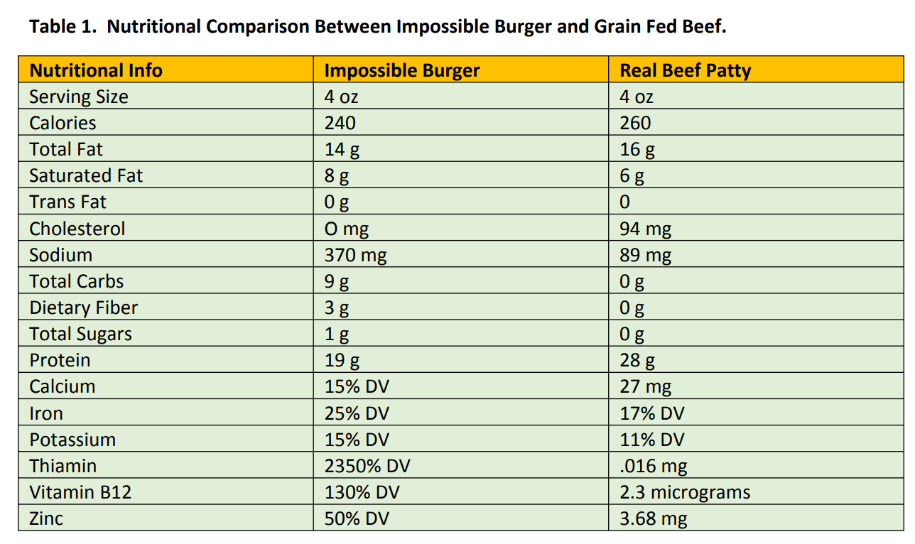 Nutritional Comparison - Real Beef Burger vs Impossible Burger