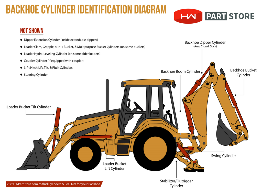 Identifying Backhoe Cylinders Hw Part Store. Hydraulic Cylinder Identification Diagram Main Backhoe Cylinders. Ford. Ford 555 Backhoe Front Axle Diagram At Scoala.co
