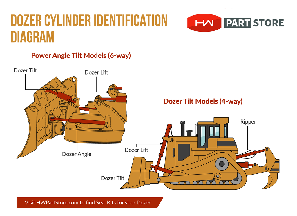 Dozer Cylinder Diagram