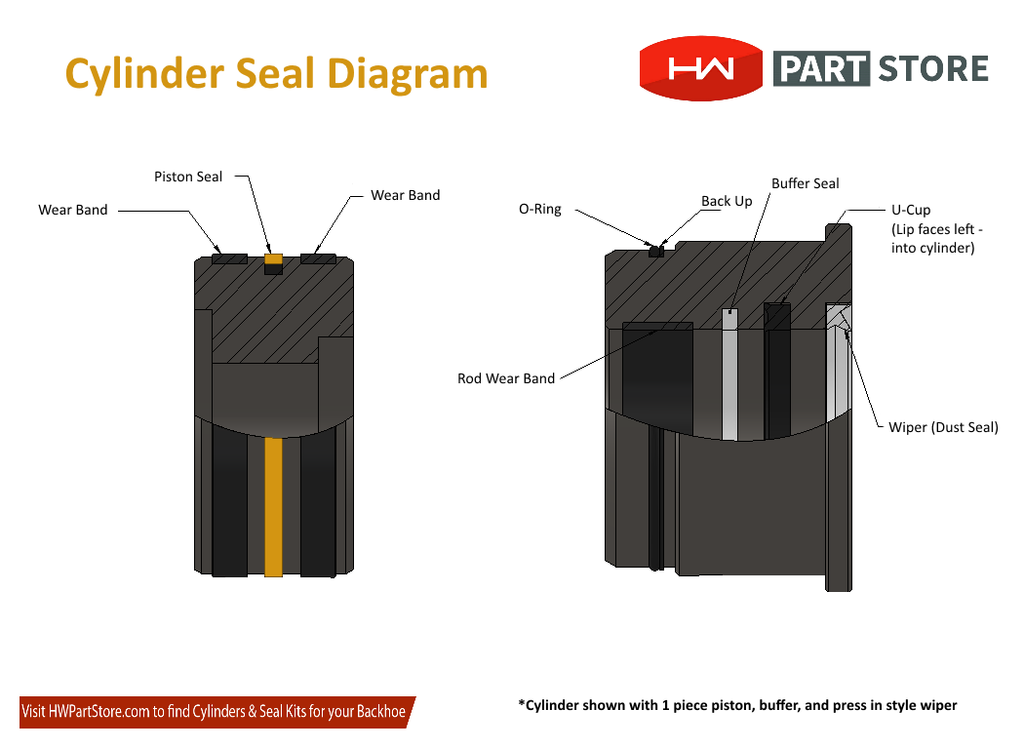 Cylinder Seal Installation Diagram