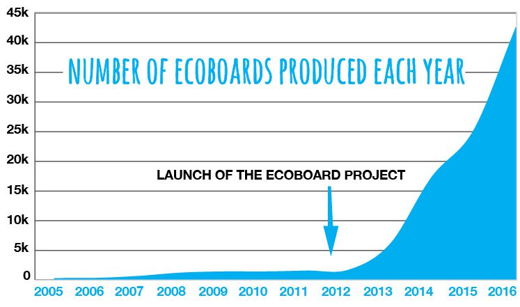 Number of ecoboards produced each year / Sitka / Sustainable Surf