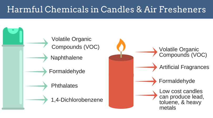 How Safe are Scented Candles and Air Fresheners Around Your