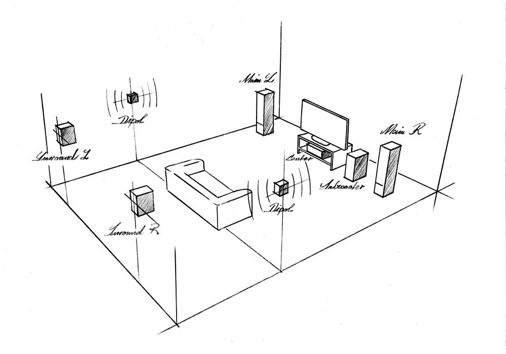 Guide to Perfect Surround Sound Speaker Placement  Modern Speakers